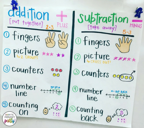 Math Strategy Practice